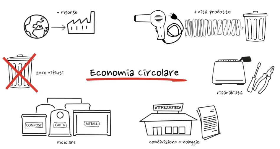 Economia circolare - Ridurre al minimo i rifiuti